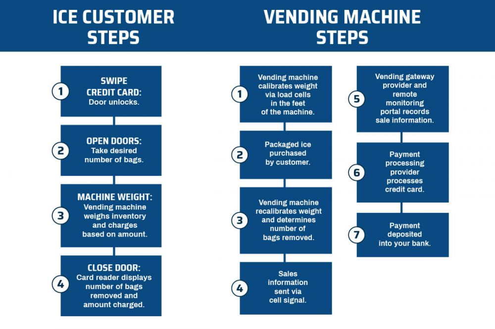 How-it-works_Vending